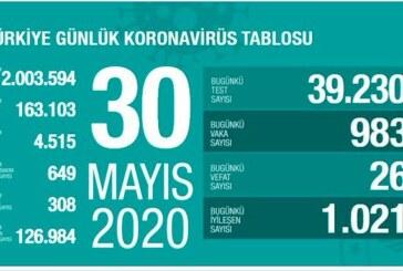 Türkiye'de yeni vaka sayısı 1000'in altında