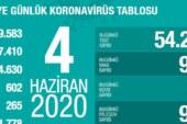Türkiye'de son 24 saatte 926 kişi daha COVID-19'u atlattı