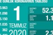 Türkiye'de son 24 saatte 1192 kişiye Covid-19 tanısı konuldu