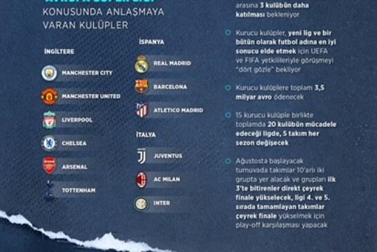 Avrupa futbolunda 'Süper Lig' çatlağı