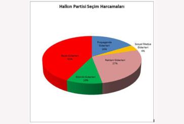 Halkın Partisi: Seçim giderlerimiz 153 bin 703 TL